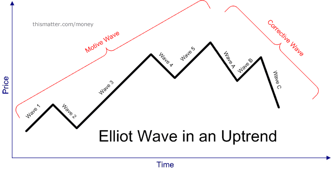 The Elliott Wave Principle