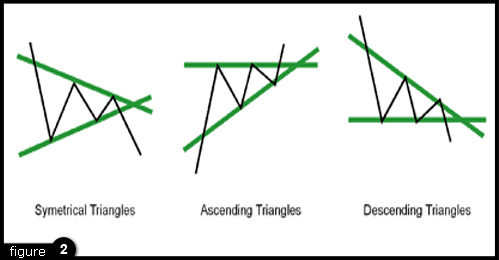 forex triangle pattern