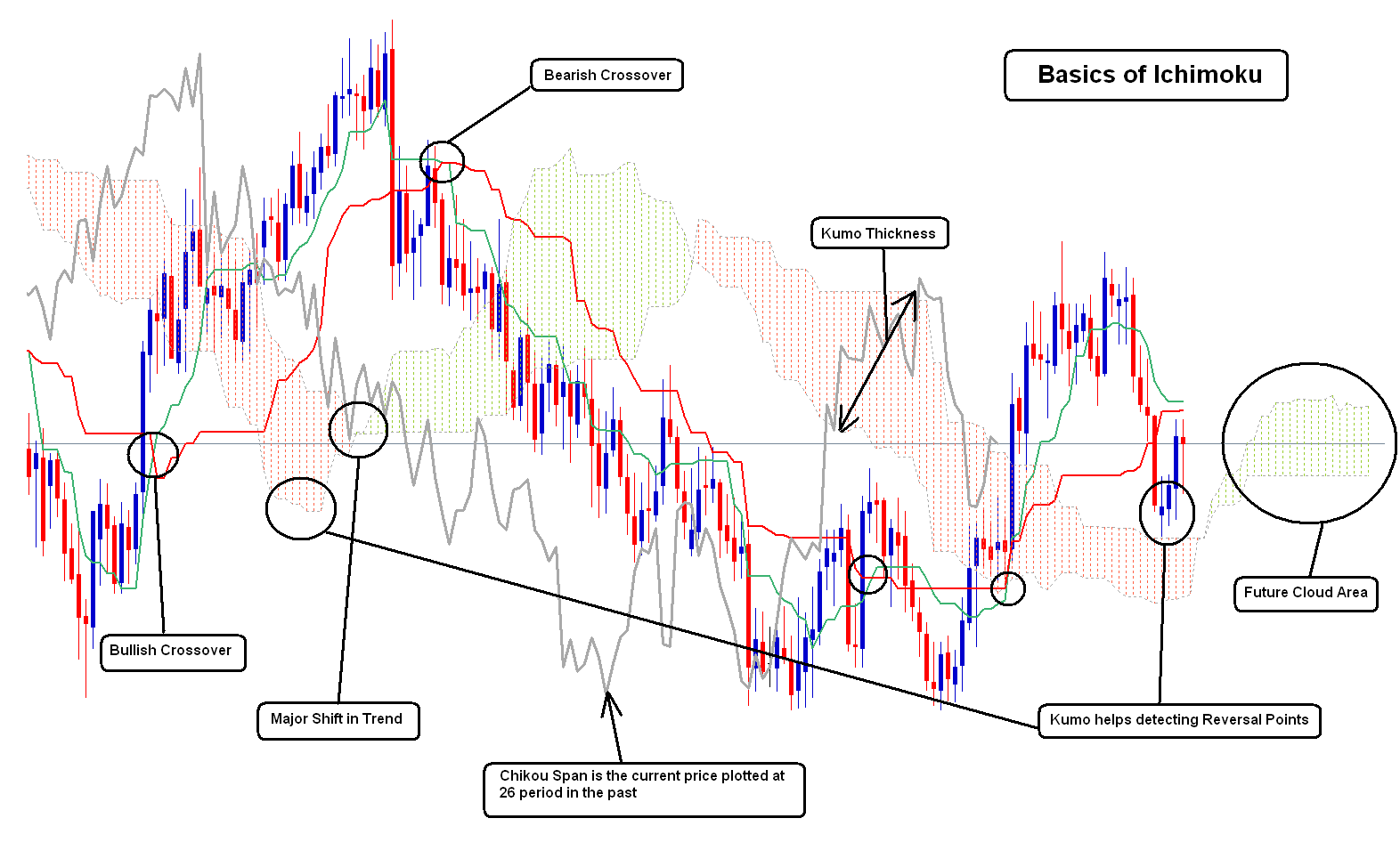 Forex trading involves a substantial risk of loss but with Ichimoku cloud trading those losses can be contained and kept very small. The Ichimoku system is a Japanese charting method and a technical analysis method that our team at Trading Strategy Guides has managed to master for a very long period of time.