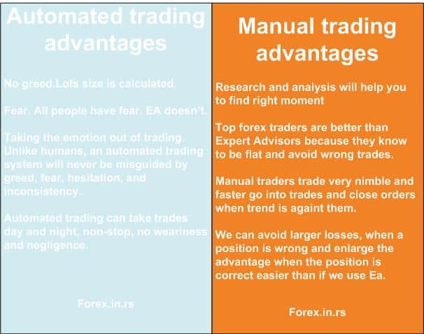 automated vs. manual trading