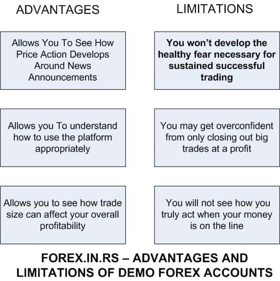 forex demo accounts - demo vs. real or practice accounts vs. live forex accounts