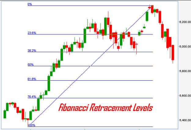Fibonacci ratio forex icon investments fund 16