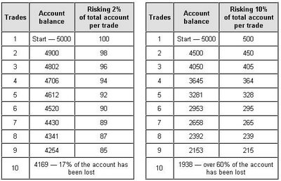 forex money management table