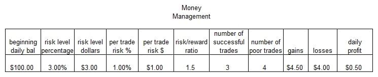 Risk money management forex