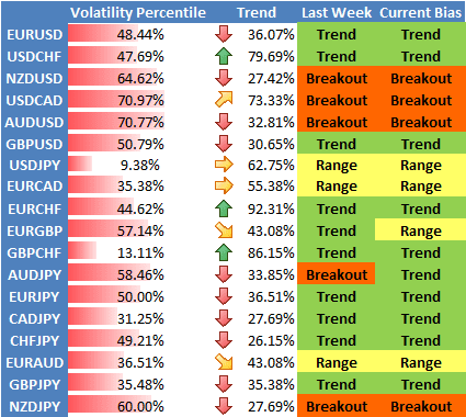 High Volatility Currency Pairs