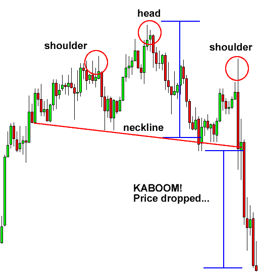 Head and Shoulders pattern in forex