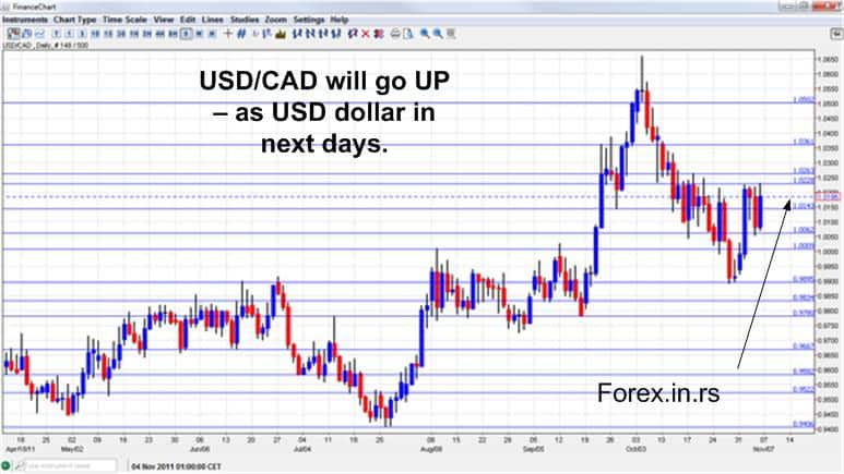 Forecast for USD CAD currency pair