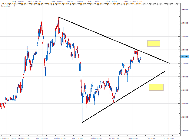 Gold Triangle Pattern
