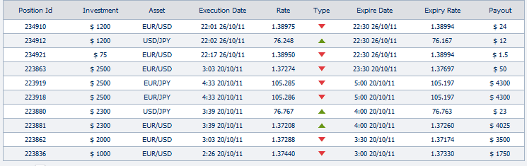 Binary options trade history statistics  - trade results