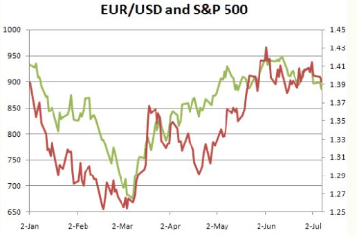 eurusd and sp500 correlation