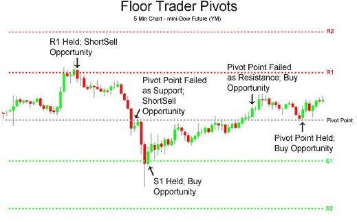 floor trader pivot points
