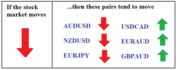 Stock pair trading tips