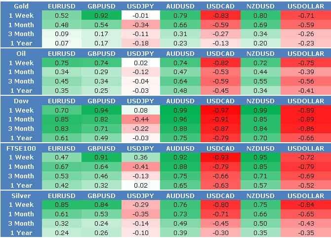 Forex correlation heat map