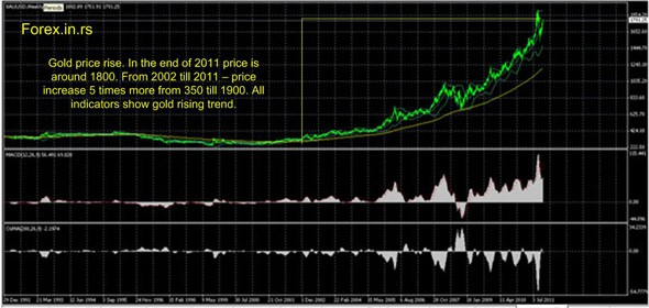 Gold price forecast 2002 till 2011