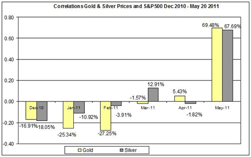 Gold and silver correlation