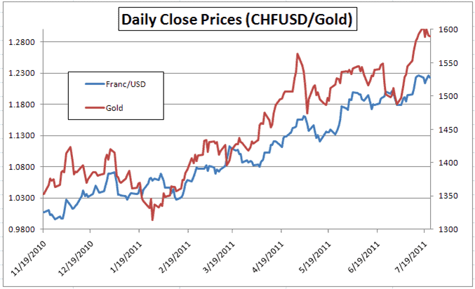 USD CHF and gold correlation