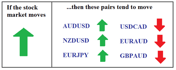 Stock and forex correlation
