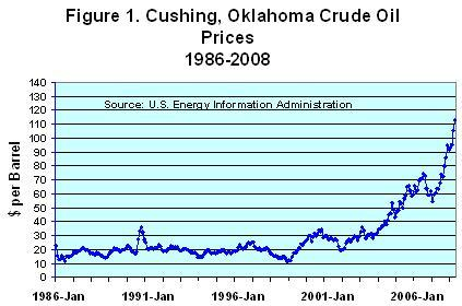 Crude oil futures- oil price increses last 20 years