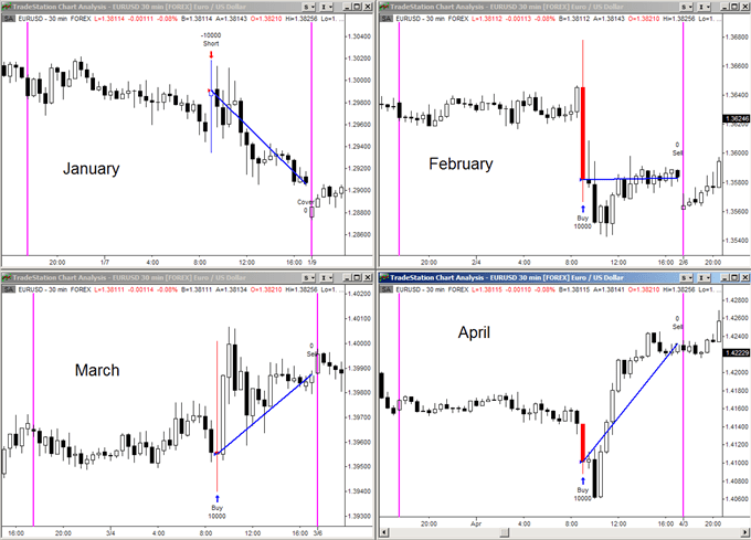 Nonpayroll forex trading charts