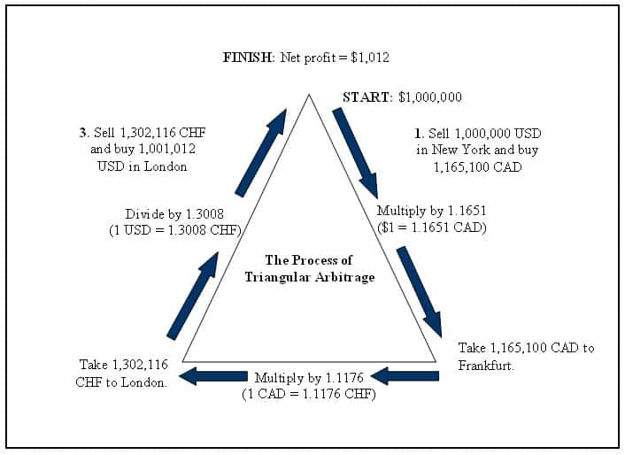 Forex Arbitrage Definition and Trading Example