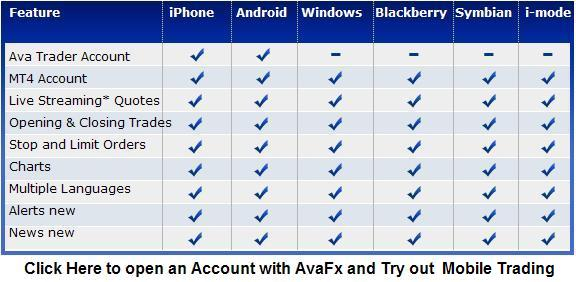 avafx mobile forex trading - phones trading