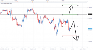 How to trade GBP/USD afther BOE