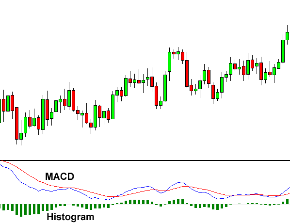 Macd indicator on forex chart