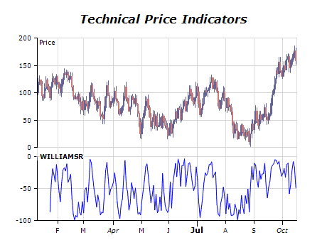 larry williams indicator