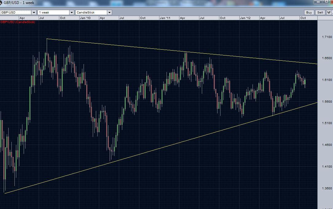 gbpusd weekly chart and triangle pattern