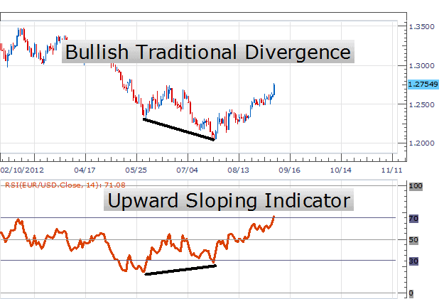 Learn about Metatrader RSI Settings - A Simple RSI Trading