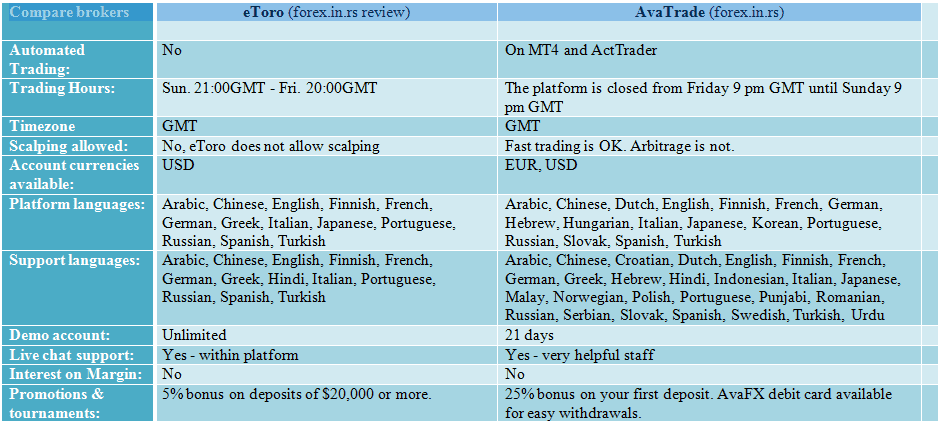 Avatrade vs. etoro comparation table 3