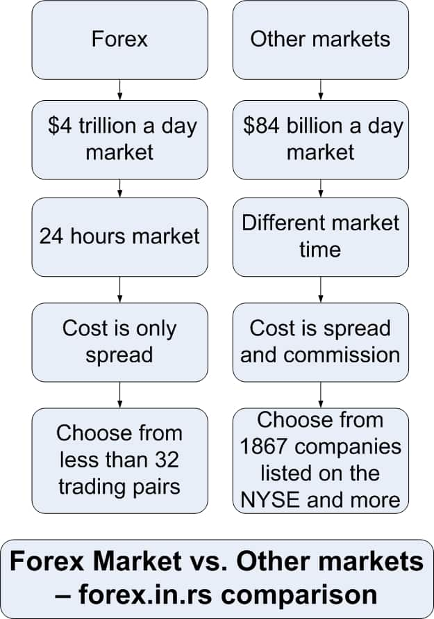 Forex trading vs currency trading
