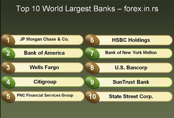 Top 10 world banks