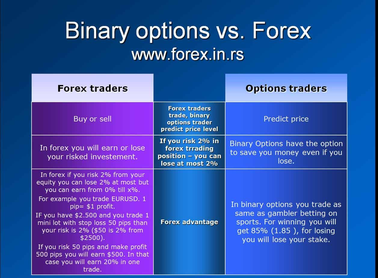 Forex stocks options binary options and future trading