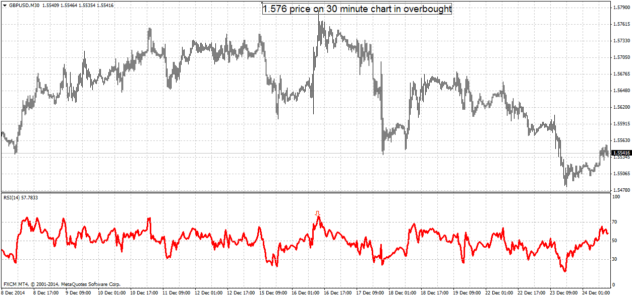 gbpusd overbought 30 minute chart