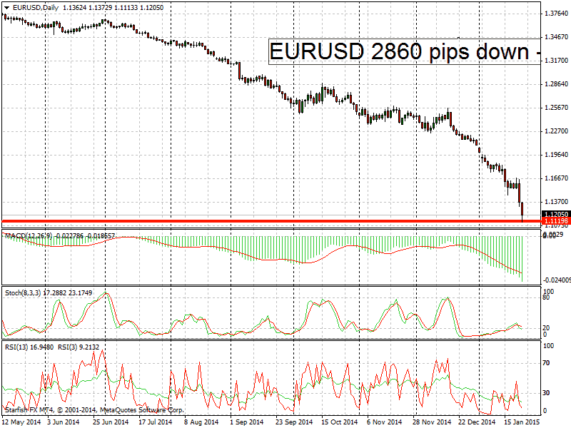 EURUSD falls from 2014 till 2015 - 2868 pips down