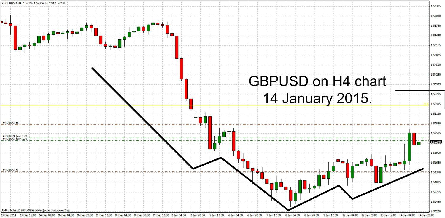 Inverse Head And Shoulders chart pattern for GBPUSD chart - example