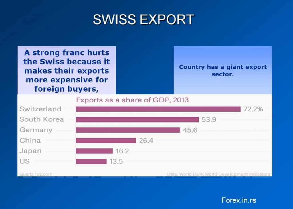 Switzerland export