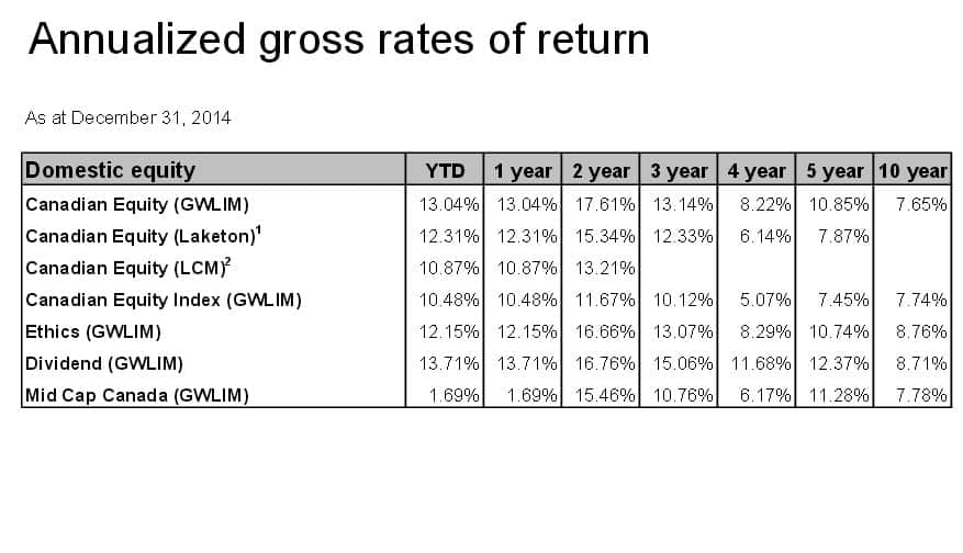 gross rate of return example