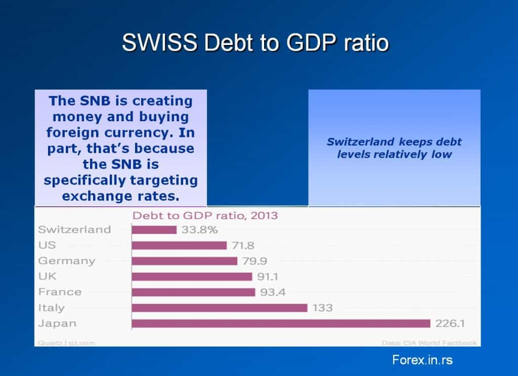 Swiss debt for the bank to buy