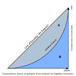 Graphical representation of the Gini coefficient