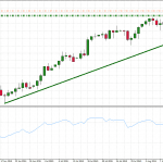 USDCAD buy order – can we reach 1.336 level