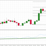 EURUSD in bullish mode