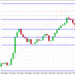 GBPUSD down – short time correction