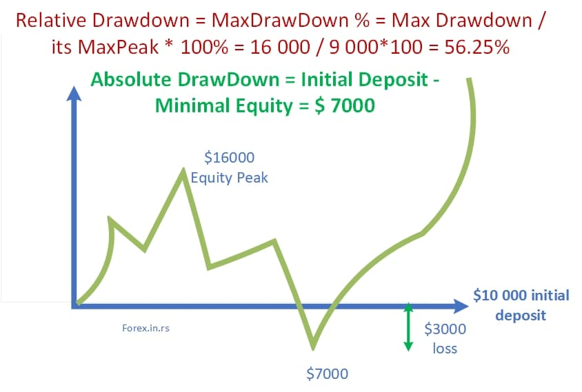 Forex difference between relative drawdown and maximal drawdown