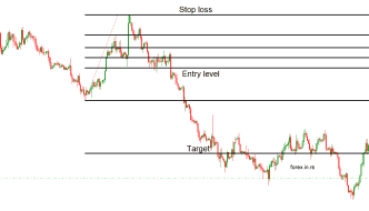 how to trade fibonacci expansion levels example for sell trade