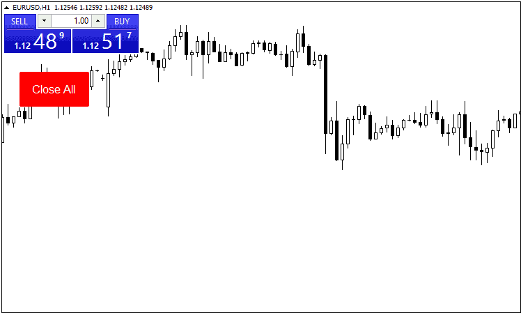 screenshot of MT4 chart where MT4 close all button appears
