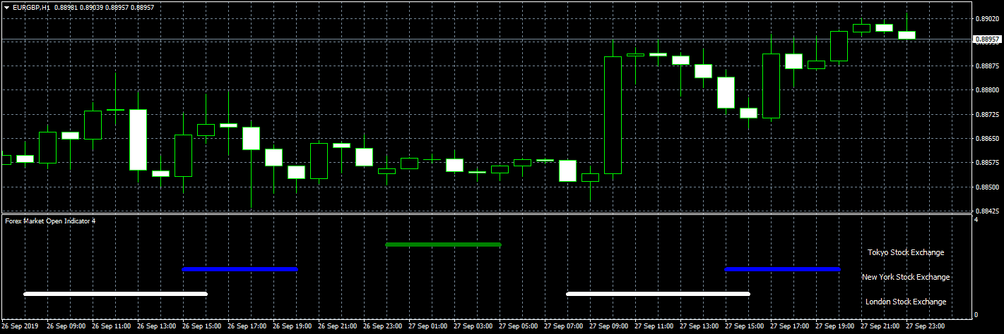forex market open indicator screenshot