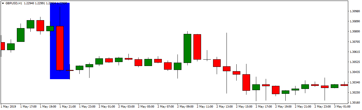 FOMC decision in May 2019 GBPUSD chart example