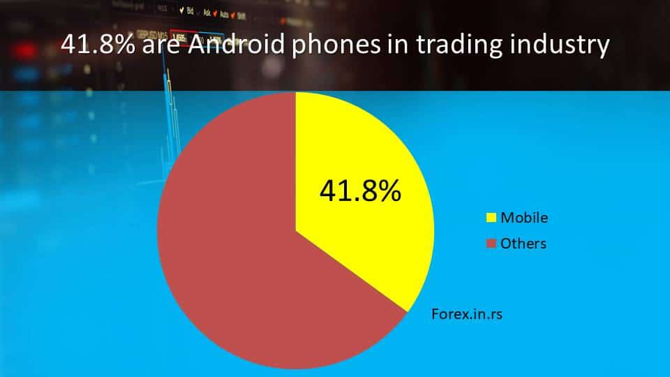 forex trading statistcs about android phones usage
